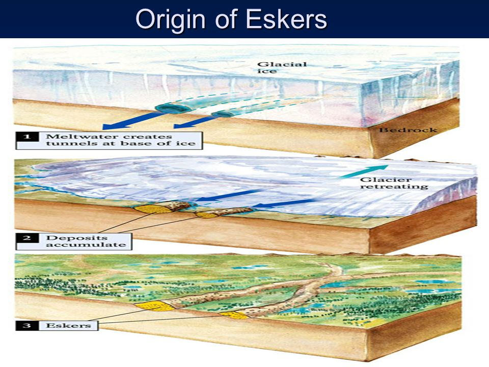 Origin of Eskers