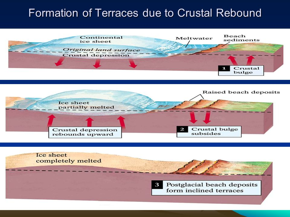 Formation of Terraces due to Crustal Rebound