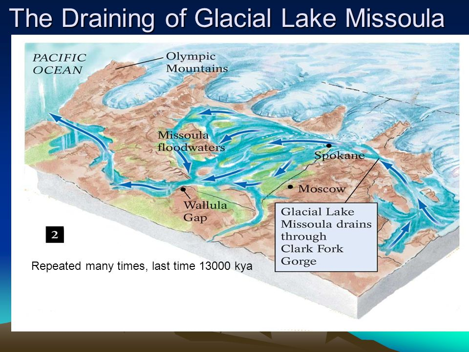 The Draining of Glacial Lake Missoula