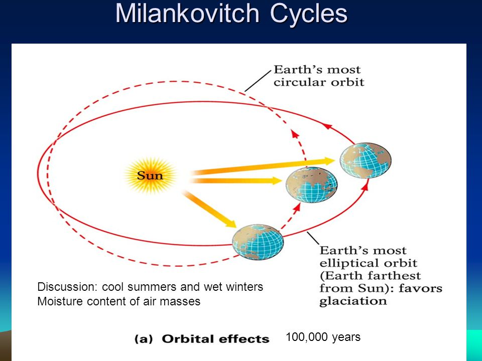 Milankovitch Cycles Discussion: cool summers and wet winters