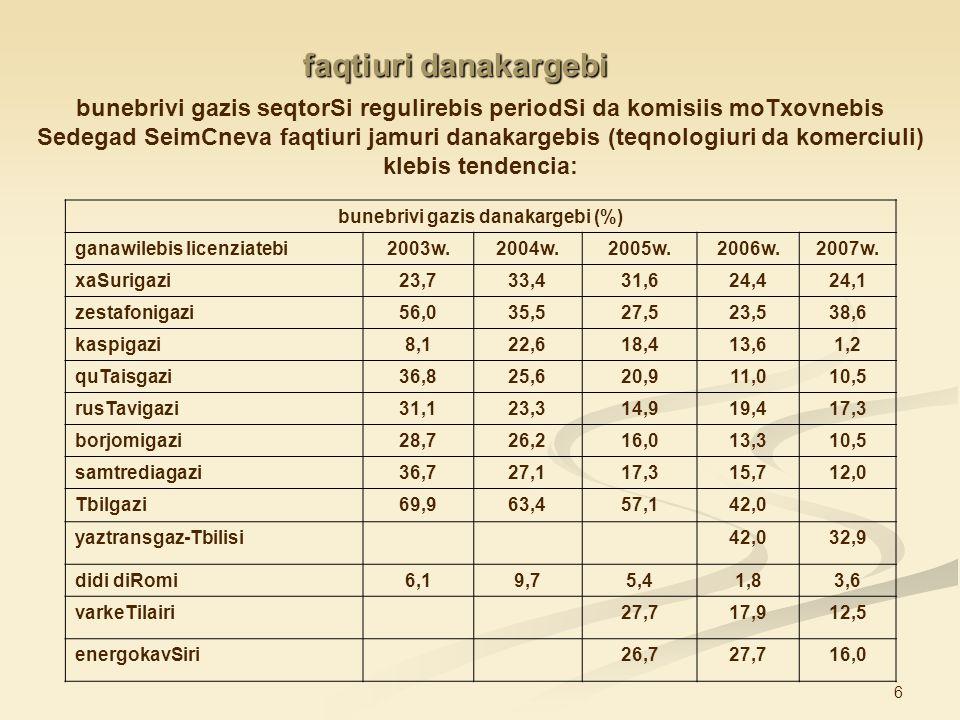 bunebrivi gazis danakargebi (%)
