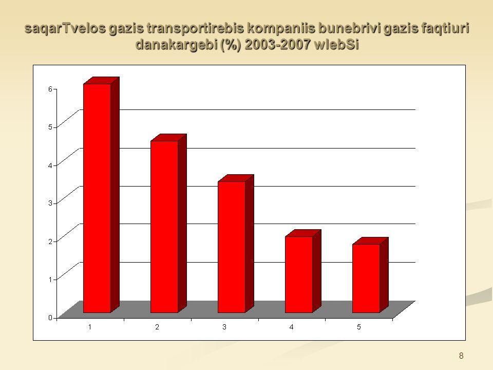 saqarTvelos gazis transportirebis kompaniis bunebrivi gazis faqtiuri danakargebi (%) 2003-2007 wlebSi