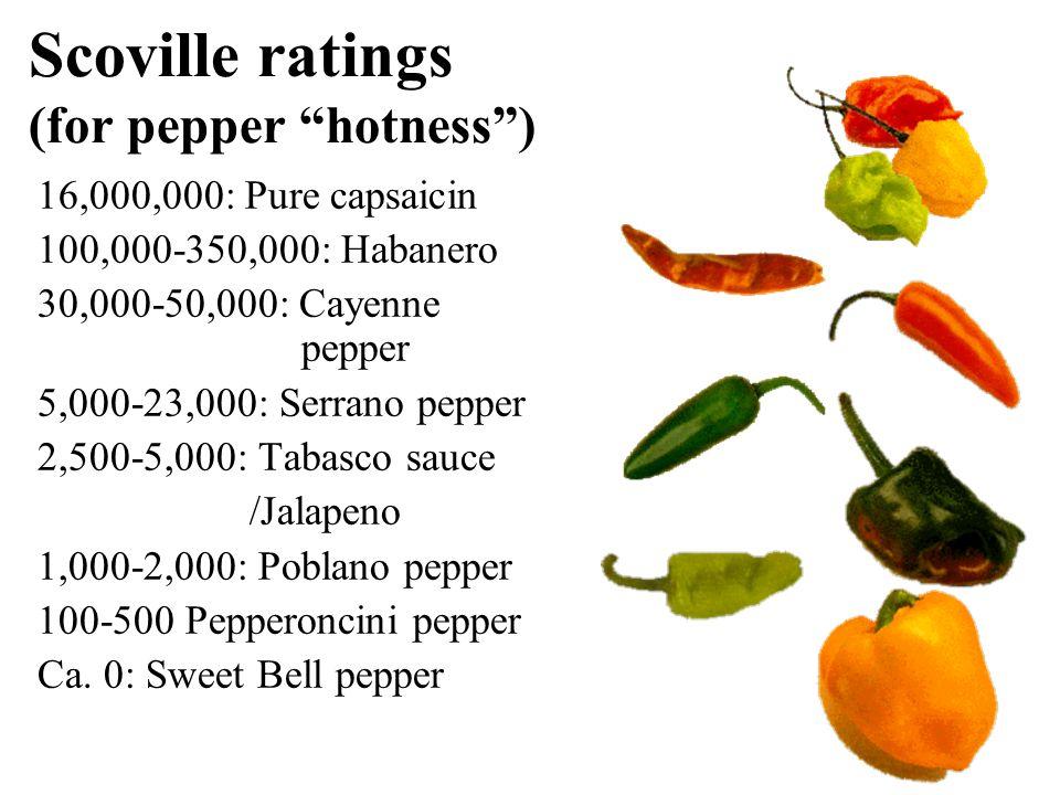 Scoville ratings (for pepper hotness )