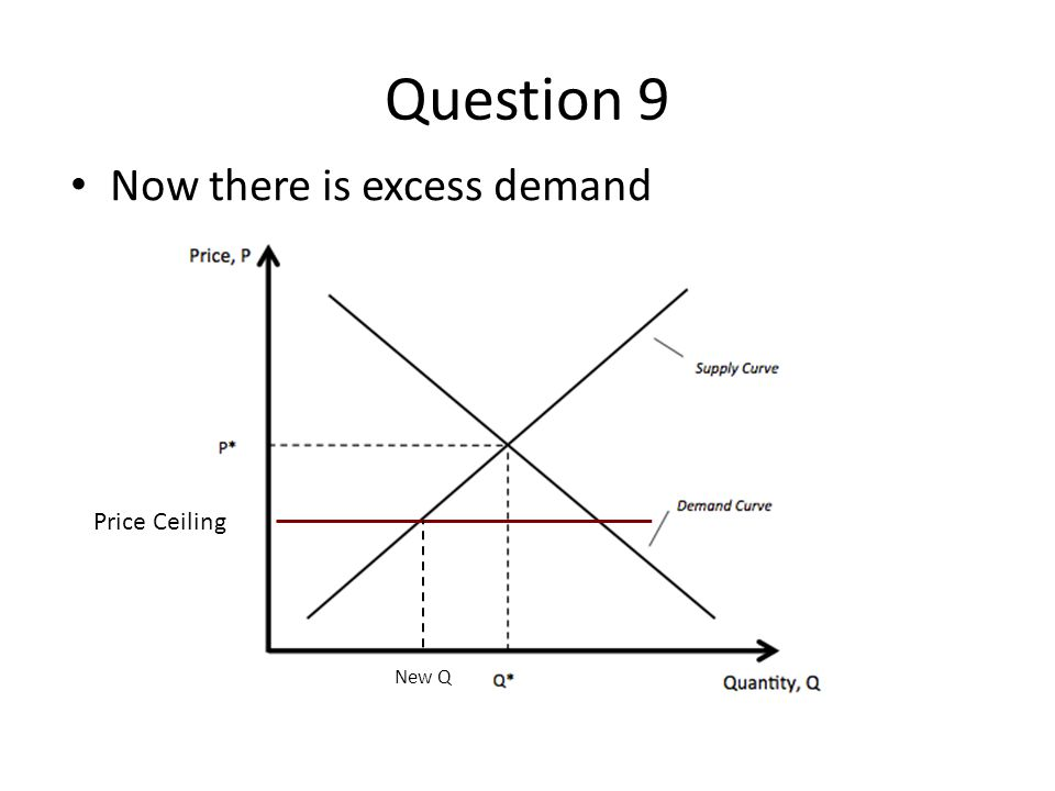 Question 9 Now there is excess demand Price Ceiling New Q