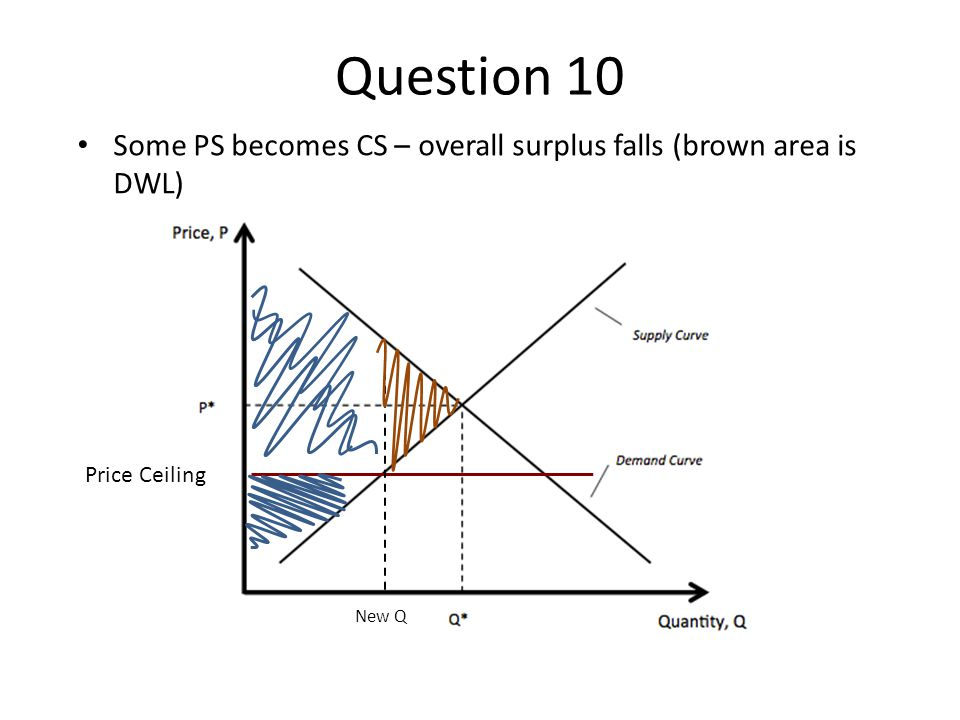 Question 10 Some PS becomes CS – overall surplus falls (brown area is DWL) Price Ceiling New Q