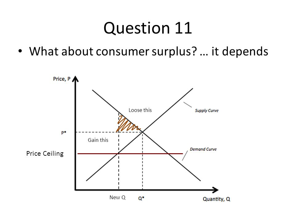 Question 11 What about consumer surplus … it depends Price Ceiling