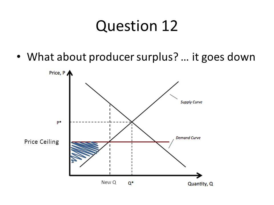 Question 12 What about producer surplus … it goes down Price Ceiling