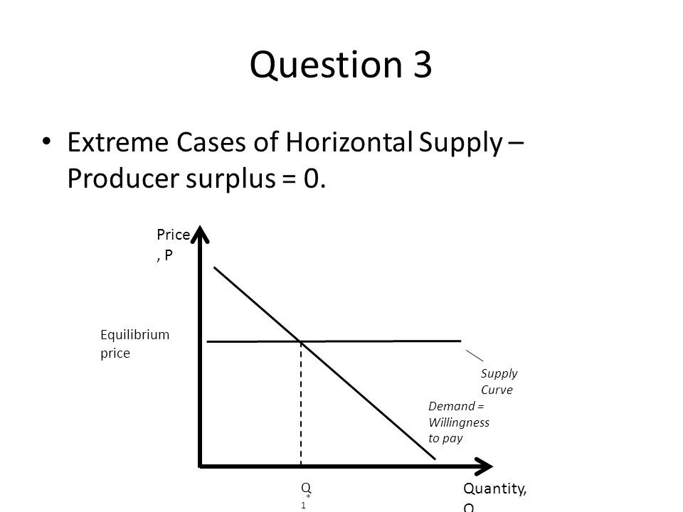 Question 3 Extreme Cases of Horizontal Supply – Producer surplus = 0.
