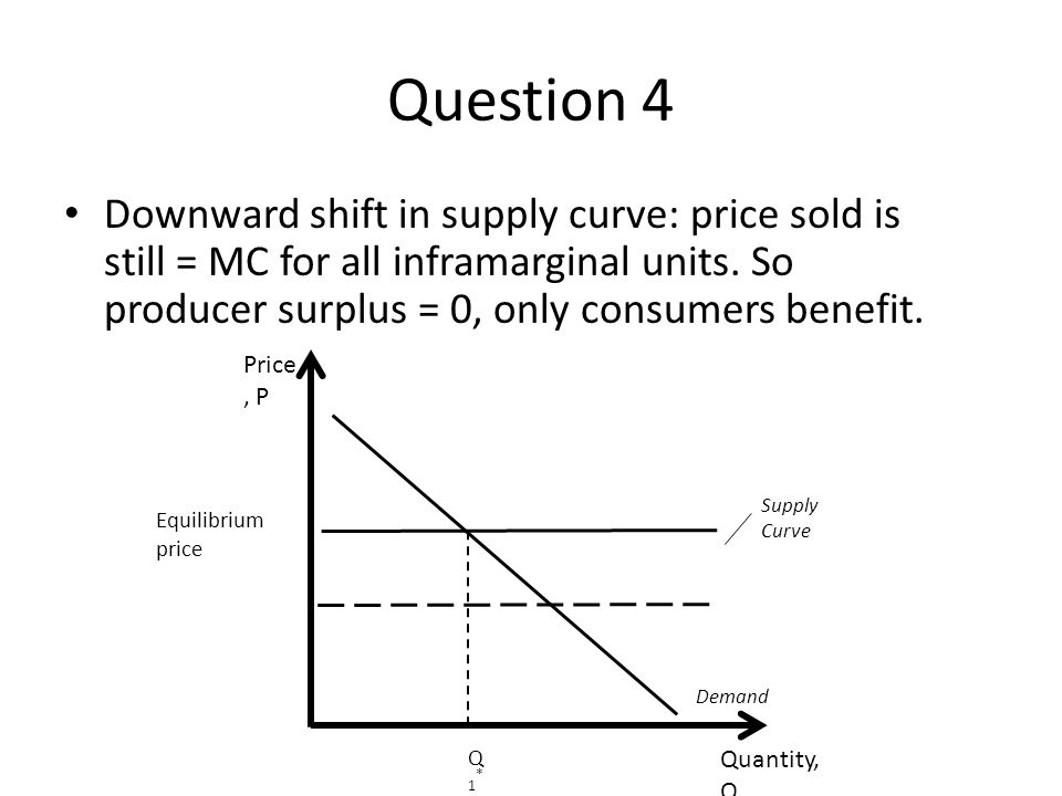 Question 4 Downward shift in supply curve: price sold is still = MC for all inframarginal units. So producer surplus = 0, only consumers benefit.