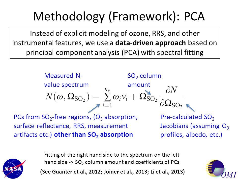 Methodology (Framework): PCA