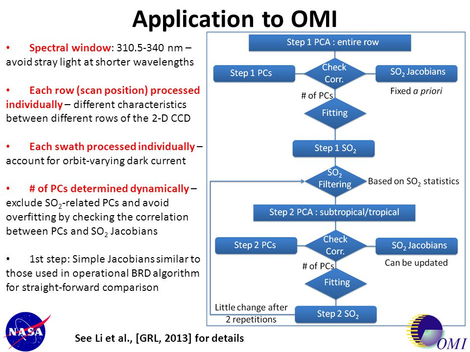 Application to OMI Spectral window: 310.5-340 nm – avoid stray light at shorter wavelengths.