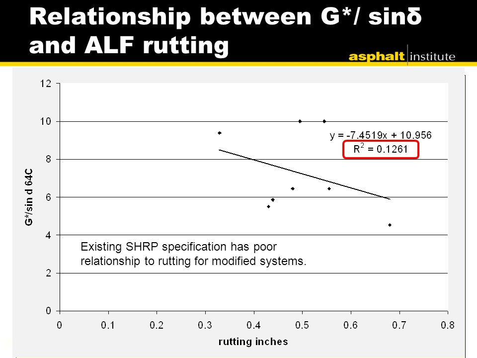 Relationship between G*/ sinδ and ALF rutting