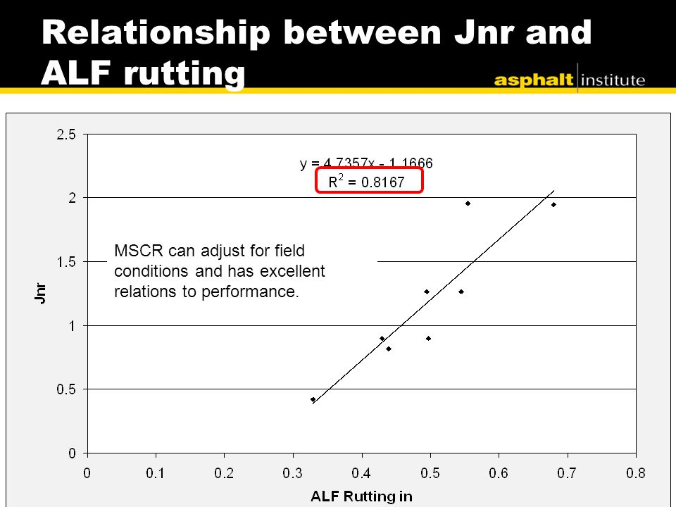 Relationship between Jnr and ALF rutting 25.6kPa