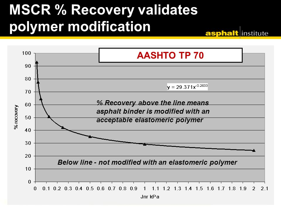 MSCR % Recovery validates polymer modification