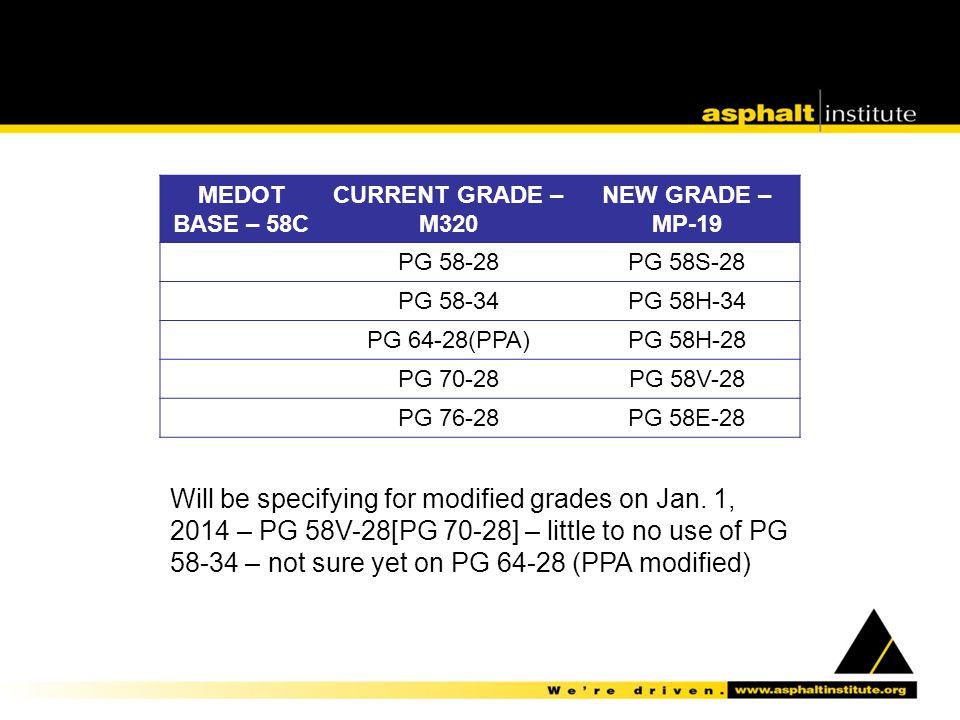 MEDOT BASE – 58C. CURRENT GRADE – M320. NEW GRADE – MP-19. PG 58-28. PG 58S-28. PG 58-34. PG 58H-34.