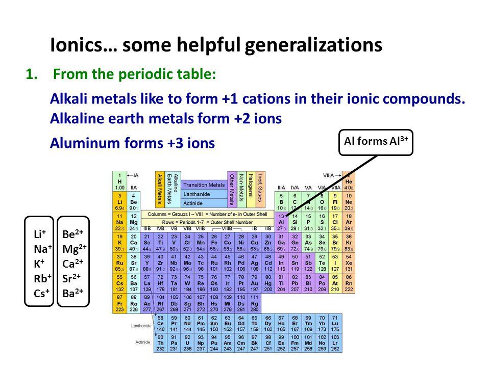 Ionics… some helpful generalizations