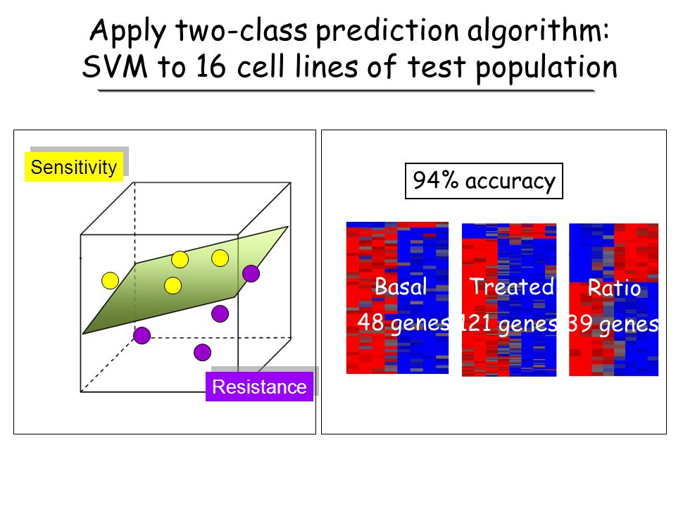 Apply two-class prediction algorithm: SVM to 16 cell lines of test population