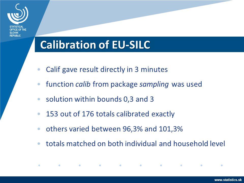 Calibration of EU-SILC