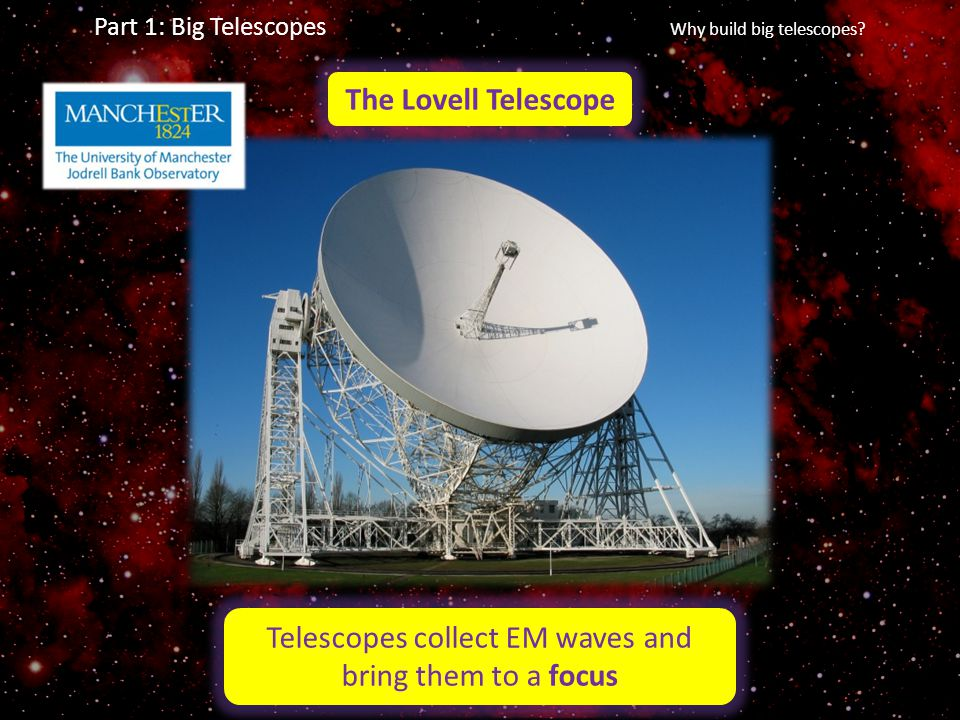 Telescopes collect EM waves and bring them to a focus