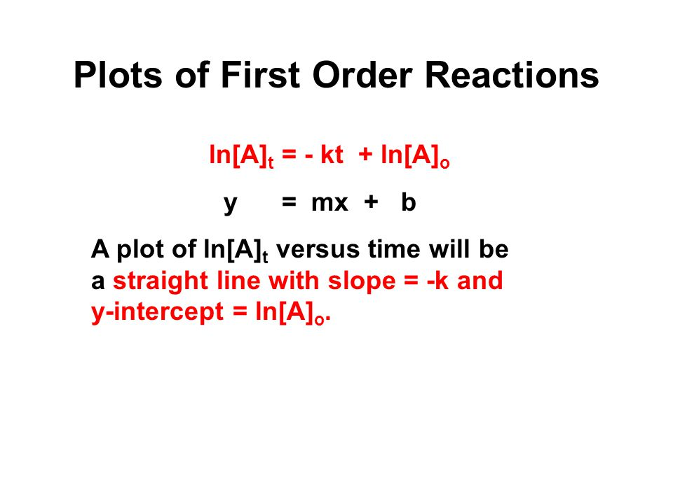 Plots of First Order Reactions