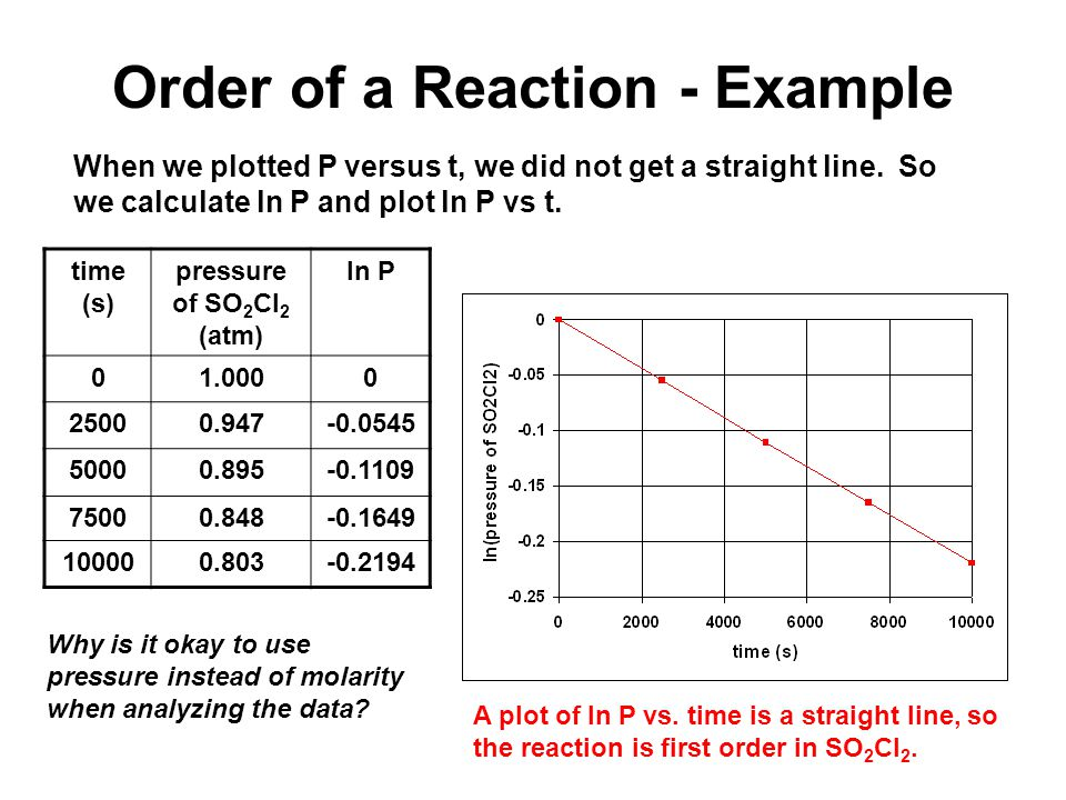 Order of a Reaction - Example