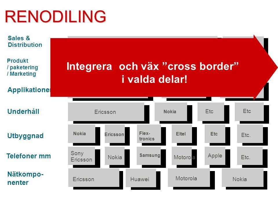 Integrera och väx cross border