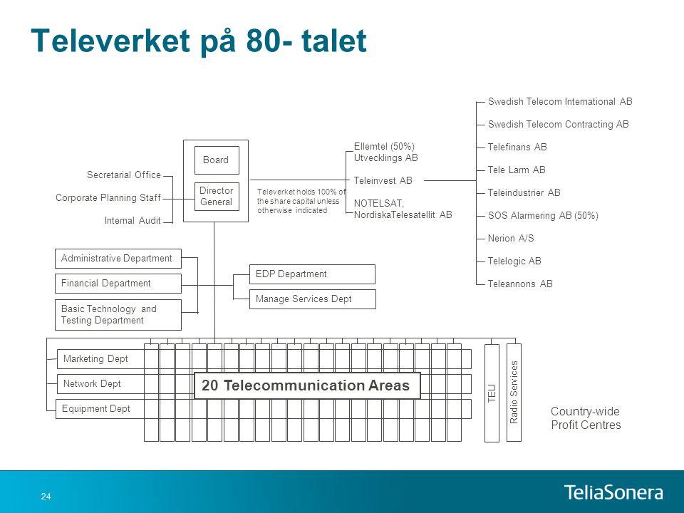 Televerket på 80- talet 20 Telecommunication Areas Bangårdsgatan