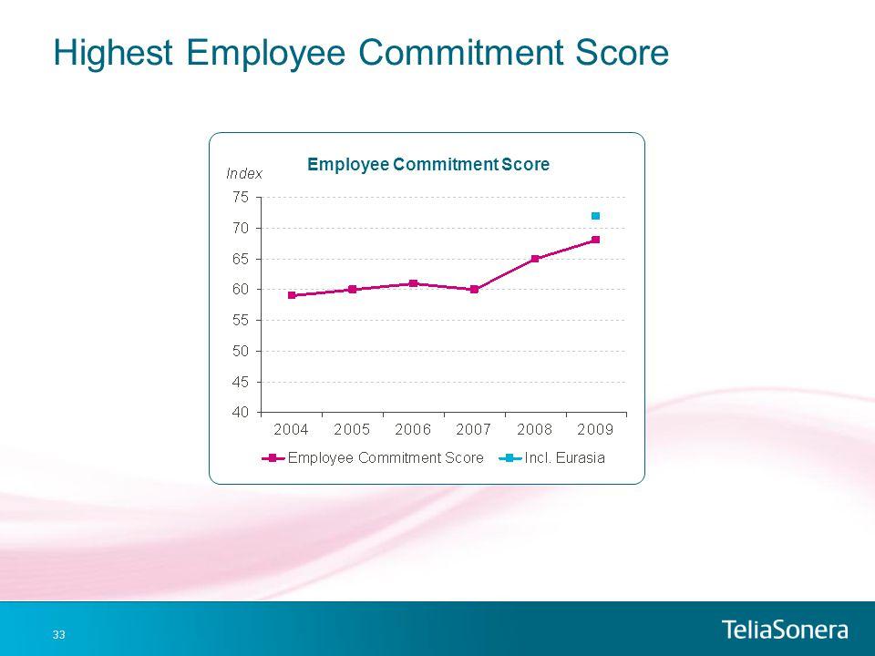Highest Employee Commitment Score