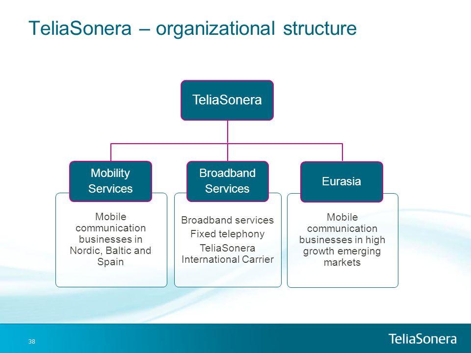 TeliaSonera – organizational structure