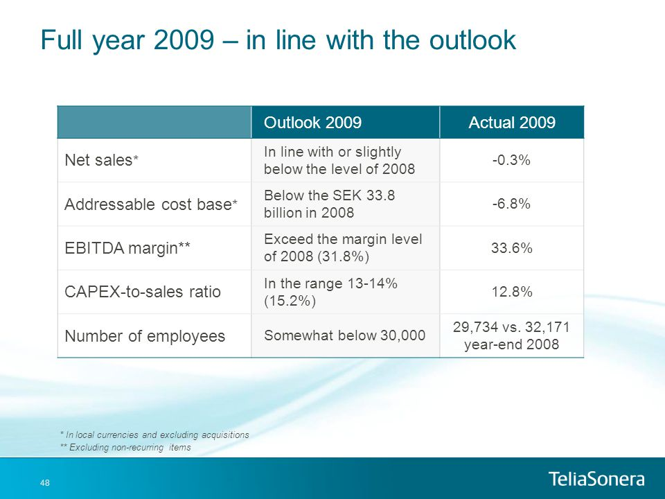 Full year 2009 – in line with the outlook
