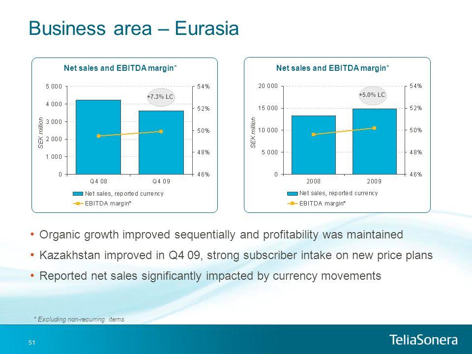 Business area – Eurasia