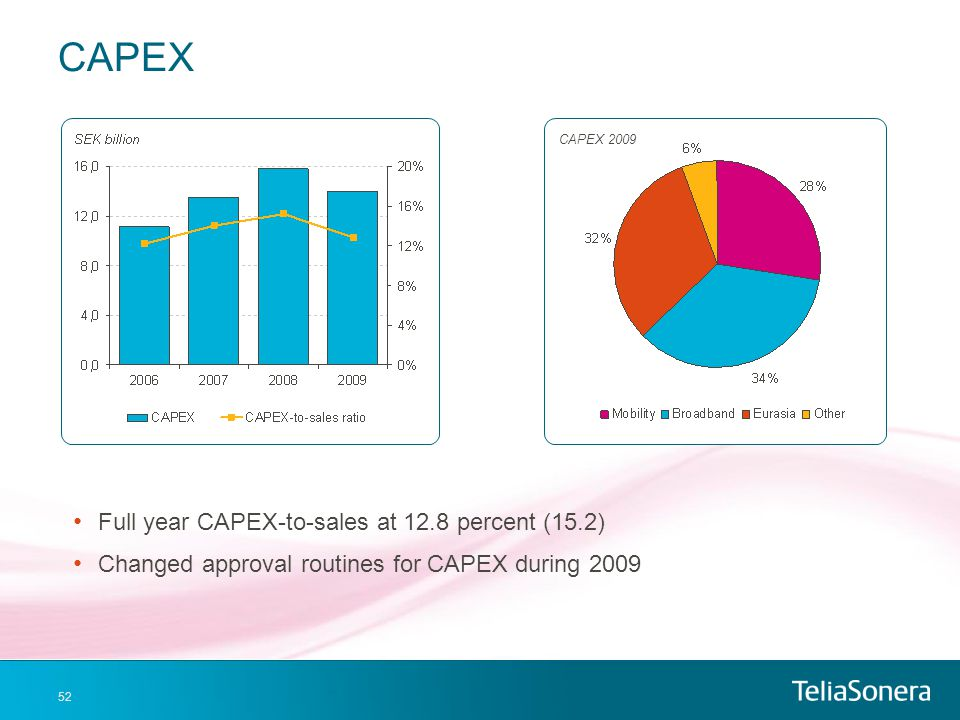 CAPEX Full year CAPEX-to-sales at 12.8 percent (15.2)