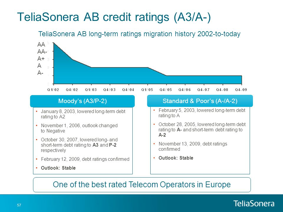 TeliaSonera AB credit ratings (A3/A-)