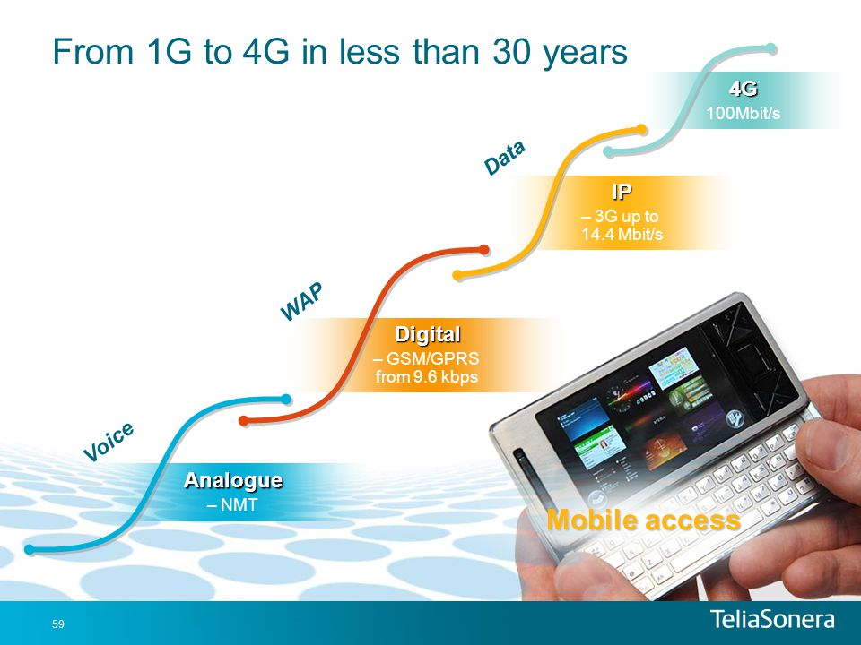 From 1G to 4G in less than 30 years