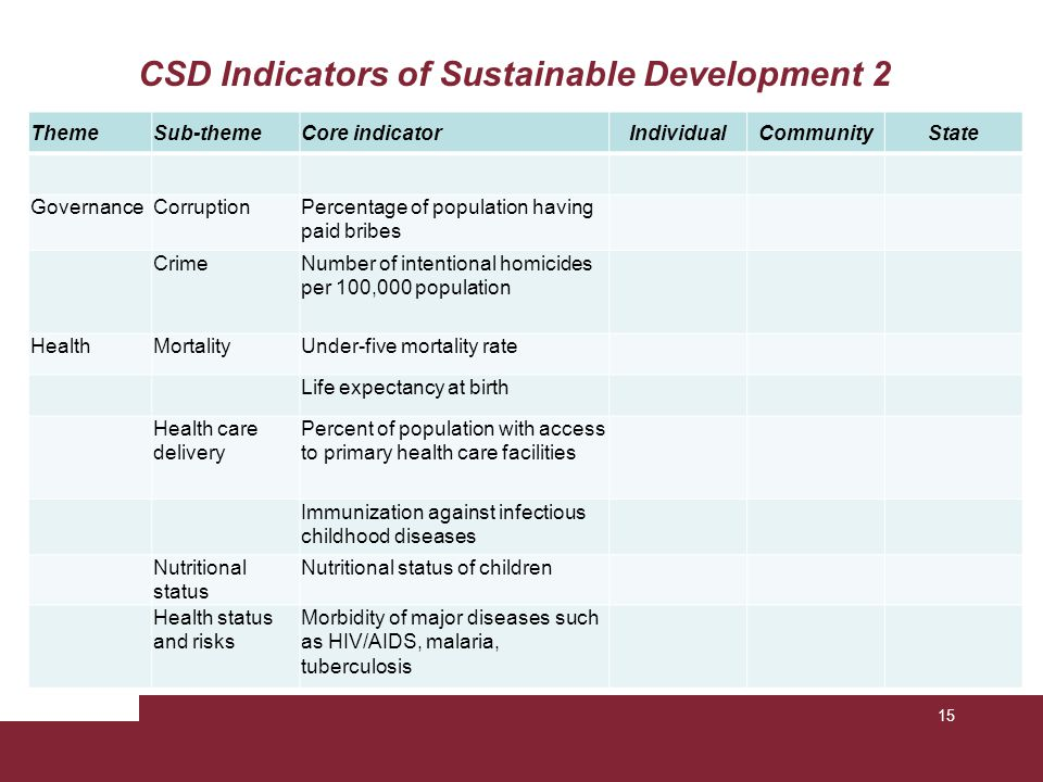 CSD Indicators of Sustainable Development 2