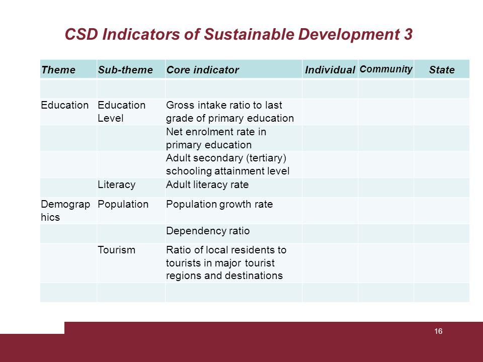 CSD Indicators of Sustainable Development 3