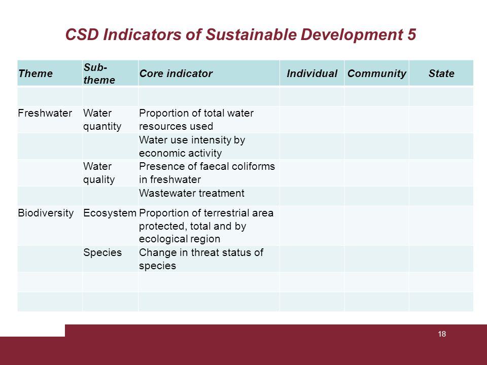CSD Indicators of Sustainable Development 5