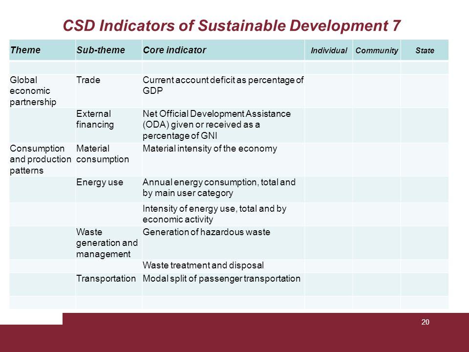 CSD Indicators of Sustainable Development 7