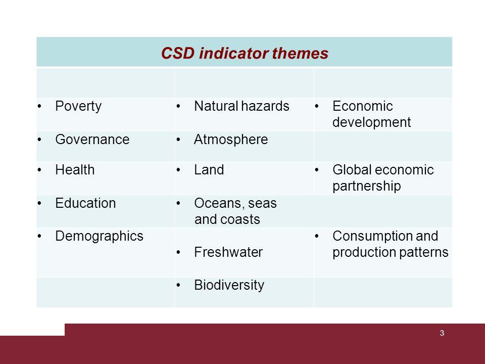 CSD indicator themes Poverty Natural hazards Economic development