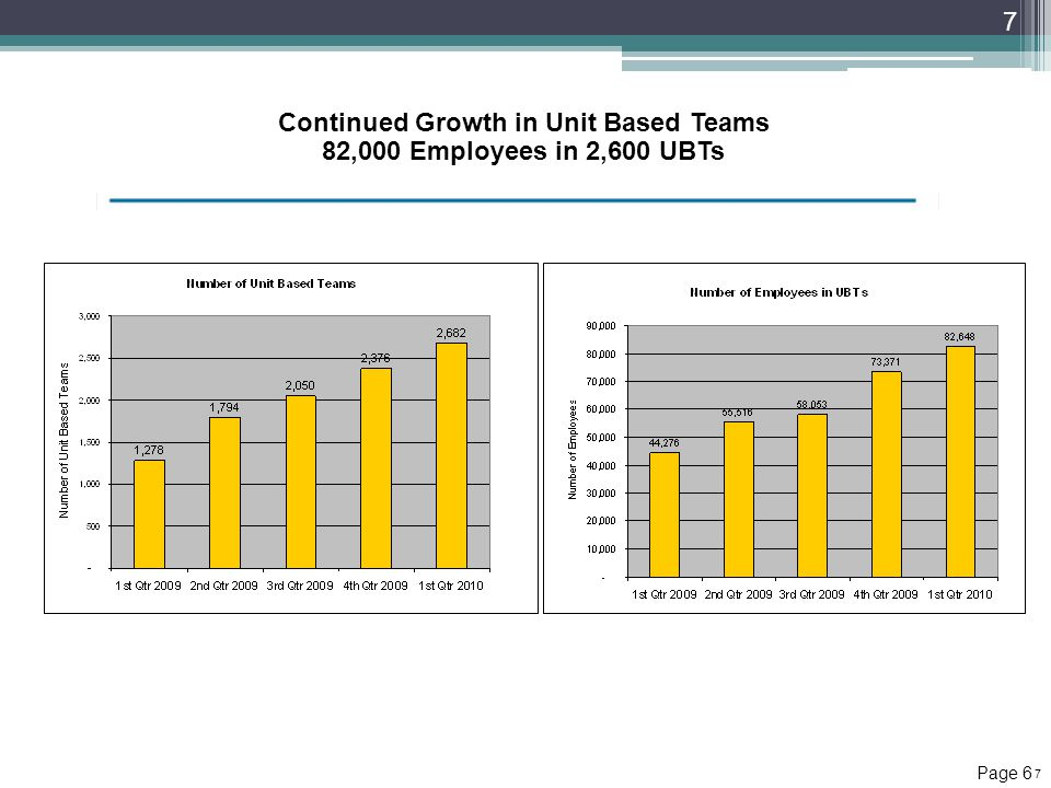 Continued Growth in Unit Based Teams 82,000 Employees in 2,600 UBTs