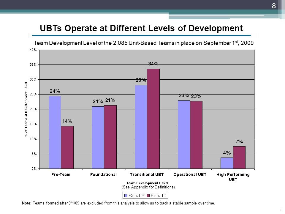 UBTs Operate at Different Levels of Development