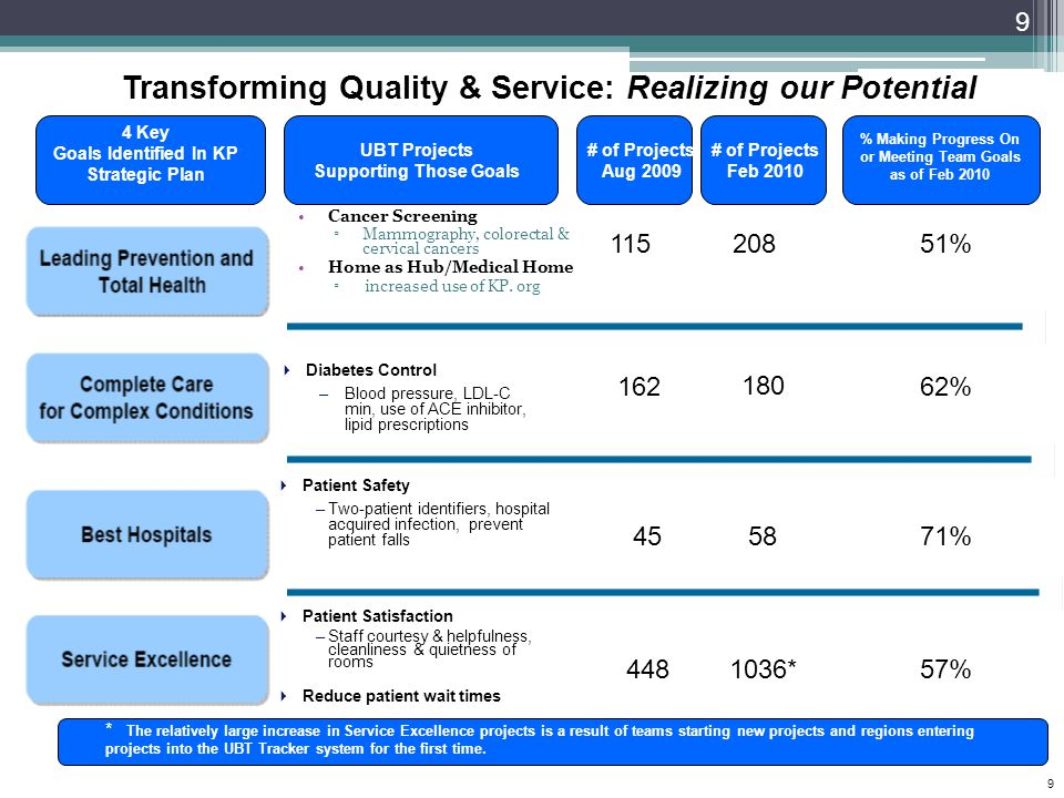 Transforming Quality & Service: Realizing our Potential