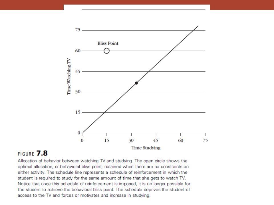 Figure 7.8 – Allocation of behavior between watching TV and studying.