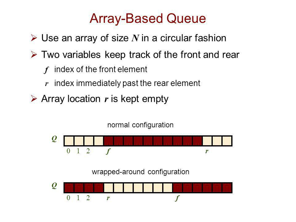 wrapped-around configuration