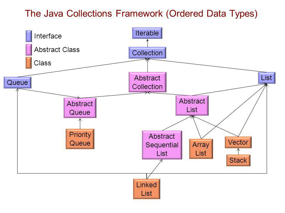 The Java Collections Framework (Ordered Data Types)