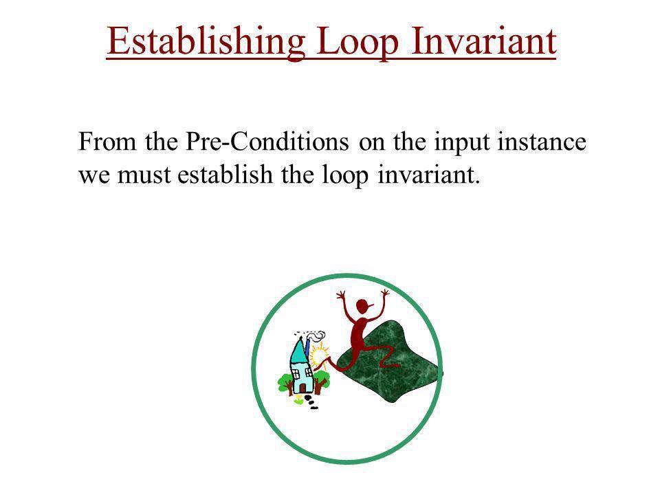 Establishing Loop Invariant