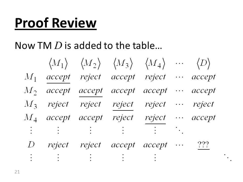 Proof Review Now TM D is added to the table…