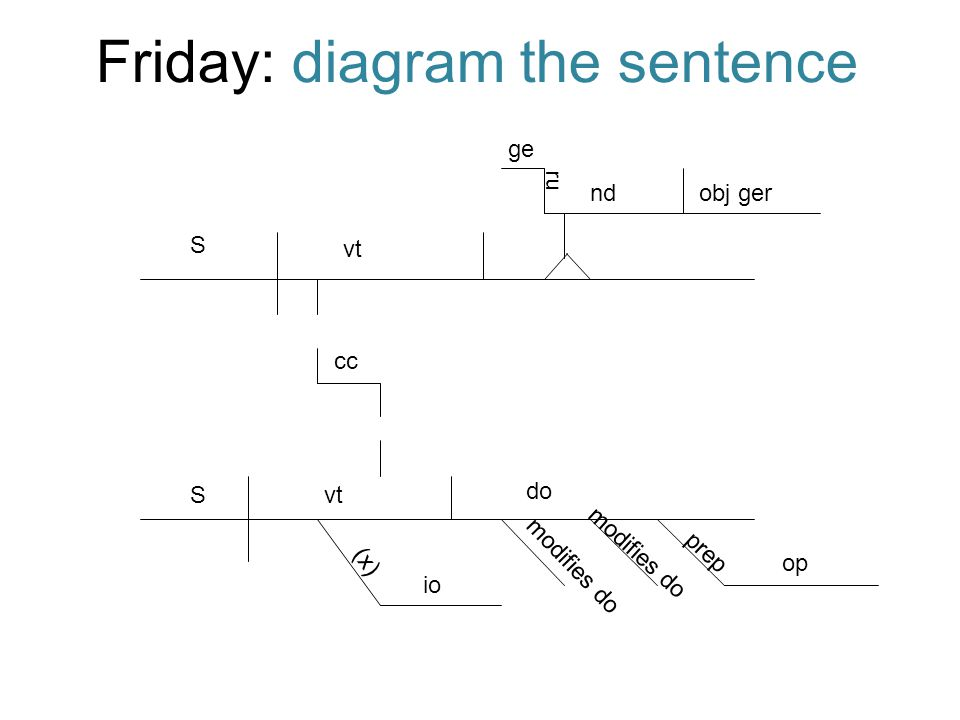 Friday: diagram the sentence
