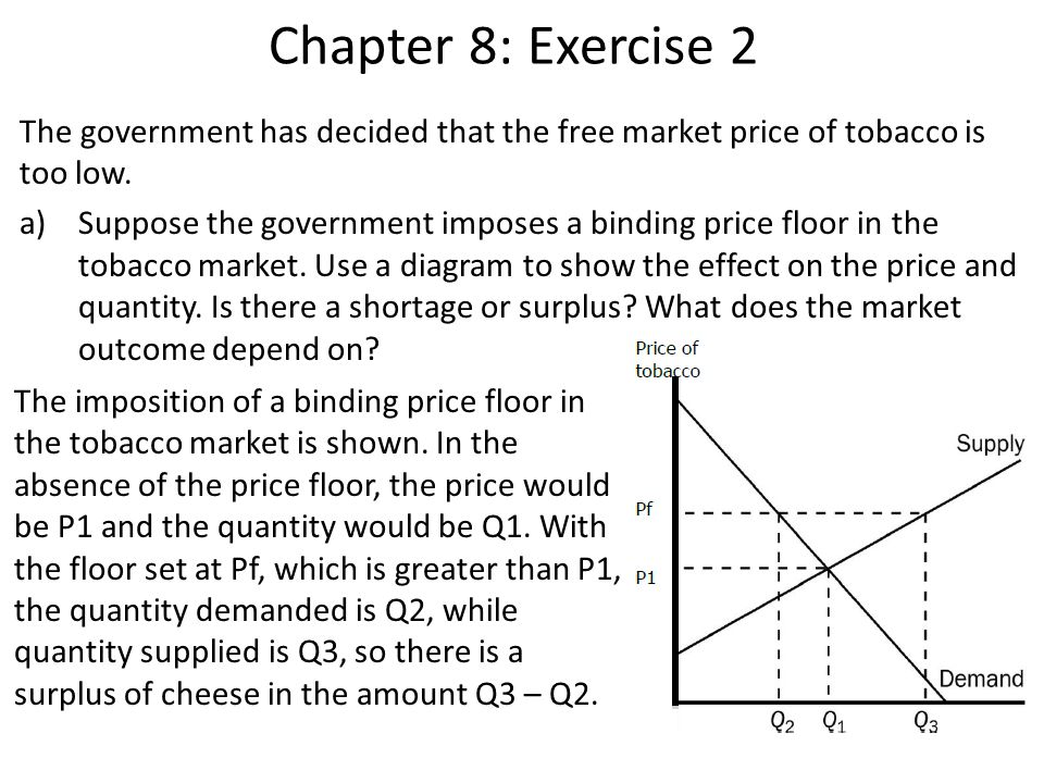 Chapter 8: Exercise 2 The government has decided that the free market price of tobacco is too low.