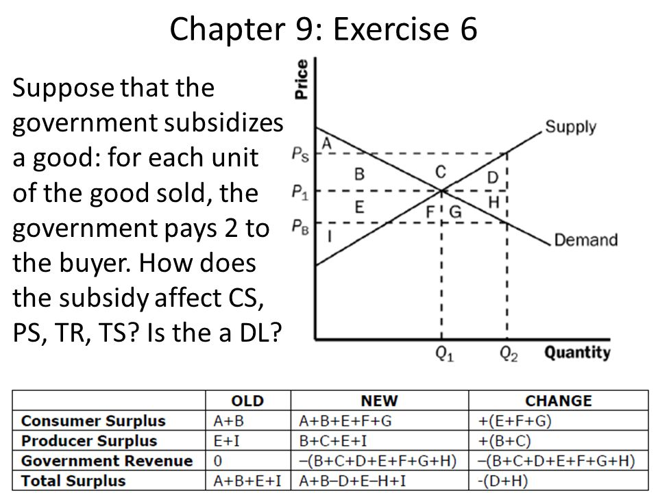 Chapter 9: Exercise 6
